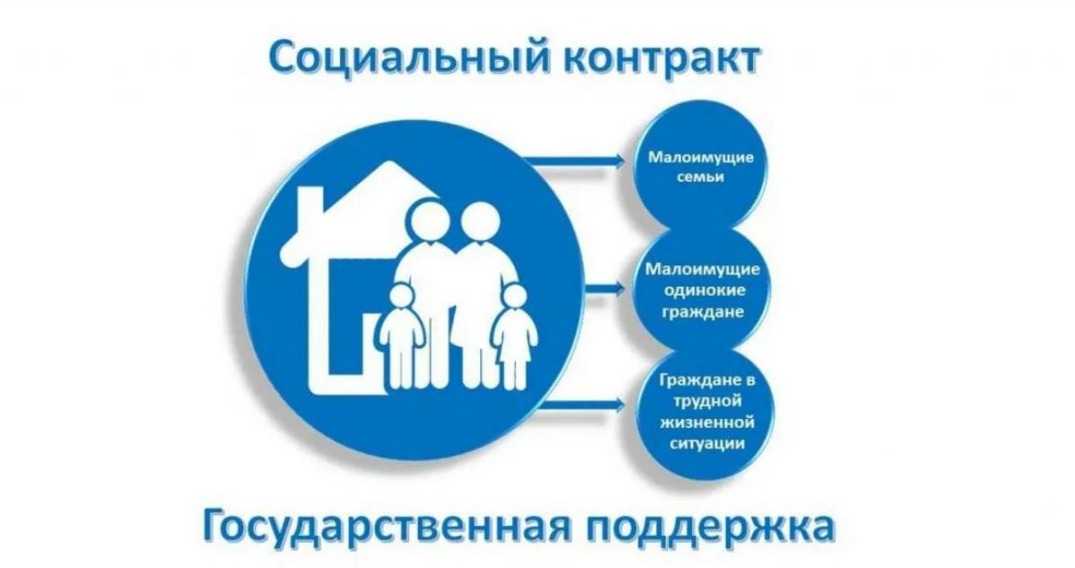 Социальный контракт 2021